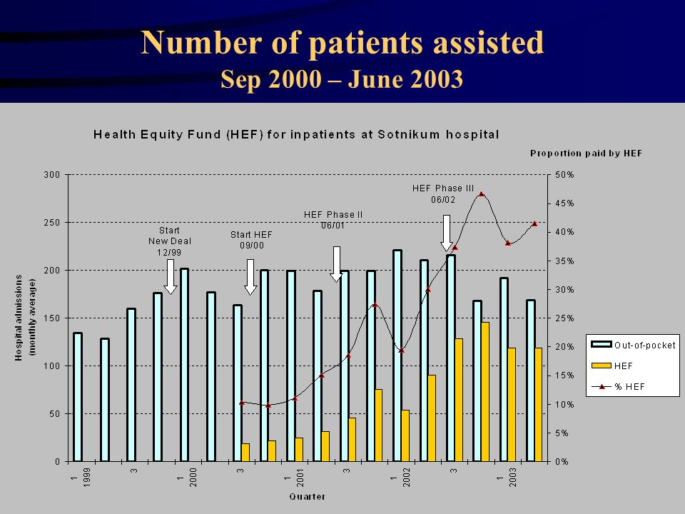 13 Number of patients assisted Sep 2000 – June 2003