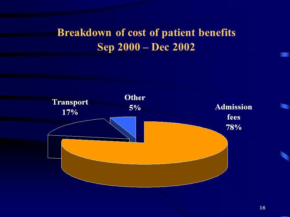 16 Breakdown of cost of patient benefits Sep 2000 – Dec 2002