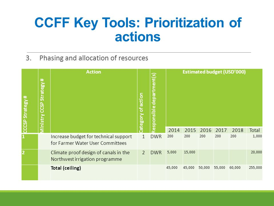 CCFF Key Tools: Prioritization of actions 3.Phasing and allocation of resources CCCSP Strategy # Ministry CCSP Strategy # Action Category of action Responsible department(s) Estimated budget (USD'000) 20142015201620172018Total 1 Increase budget for technical support for Farmer Water User Committees 1DWR 200 1,000 2 Climate proof design of canals in the Northwest irrigation programme 2DWR 5,000 15,000 20,000 Total (ceiling) 45,000 50,00055,00060,000255,000