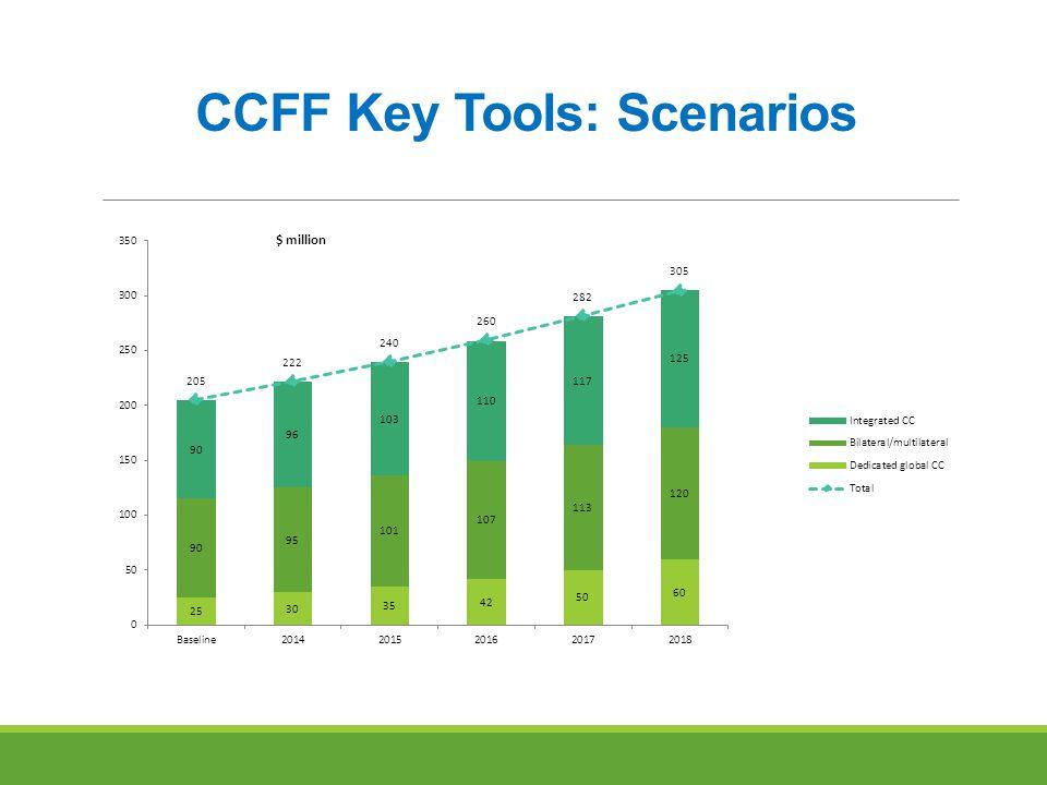 CCFF Key Tools: Scenarios