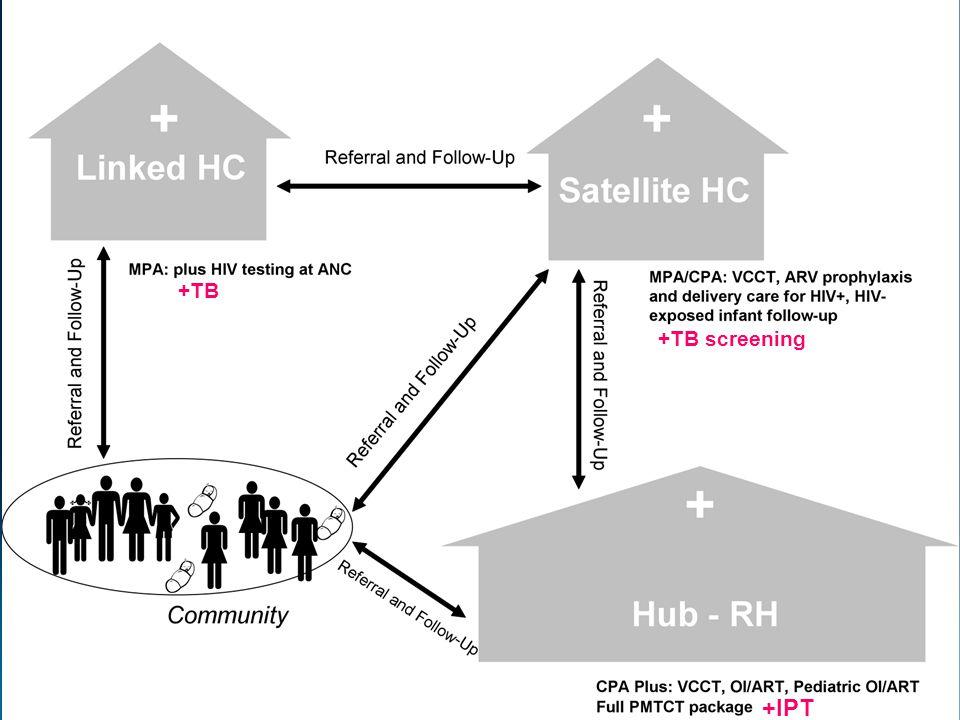 TB +TB +IPT +TB screening