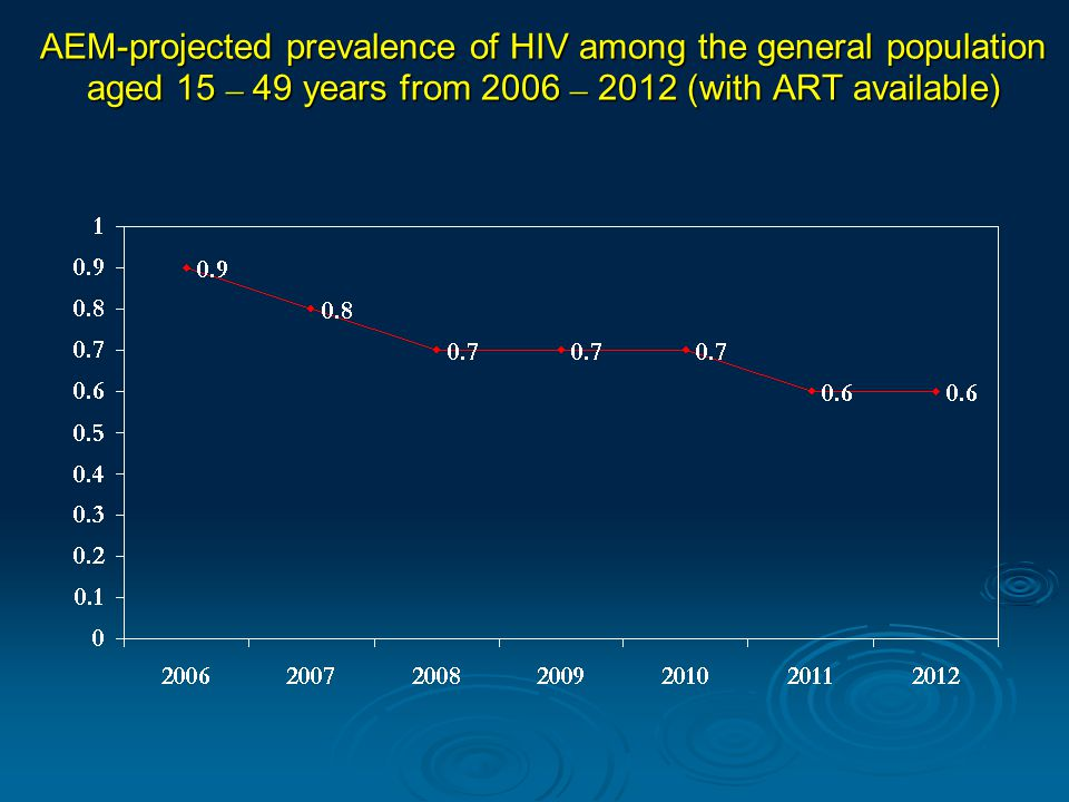 AEM-projected prevalence of HIV among the general population aged 15 – 49 years from 2006 – 2012 (with ART available)