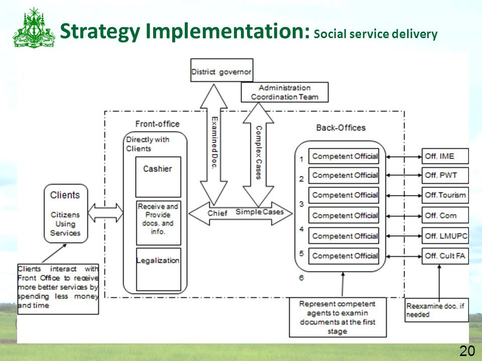 20 Strategy Implementation: Social service delivery