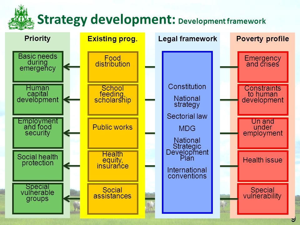9 Strategy development: Development framework Priority Basic needs during emergency Human capital development Employment and food security Social heal