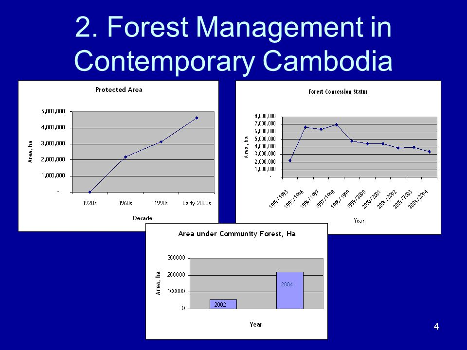 4 2. Forest Management in Contemporary Cambodia 2004
