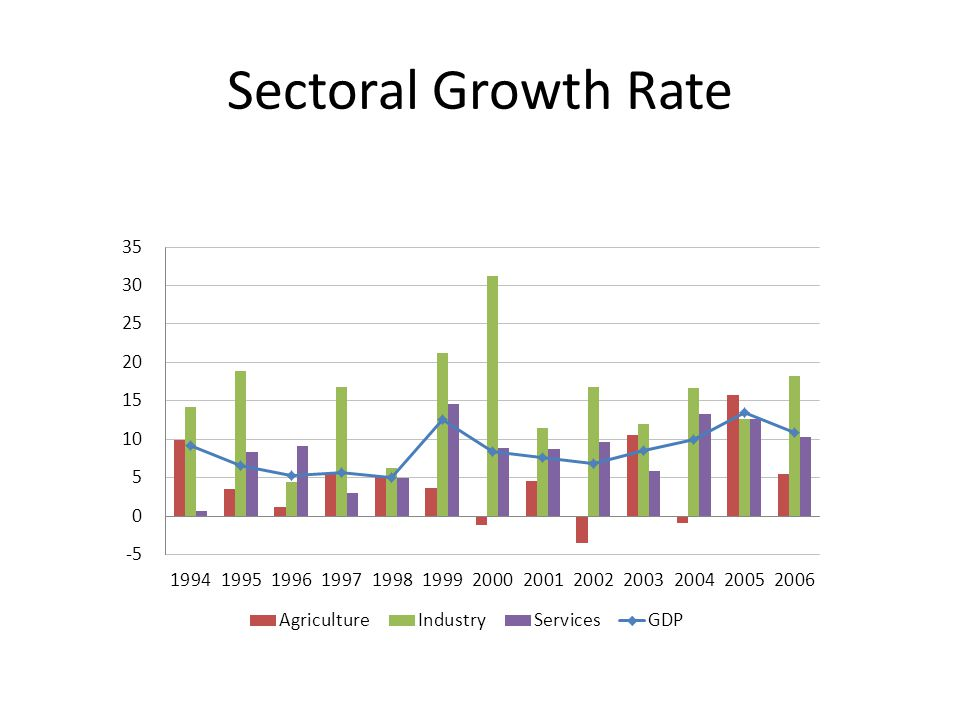 Sectoral Growth Rate