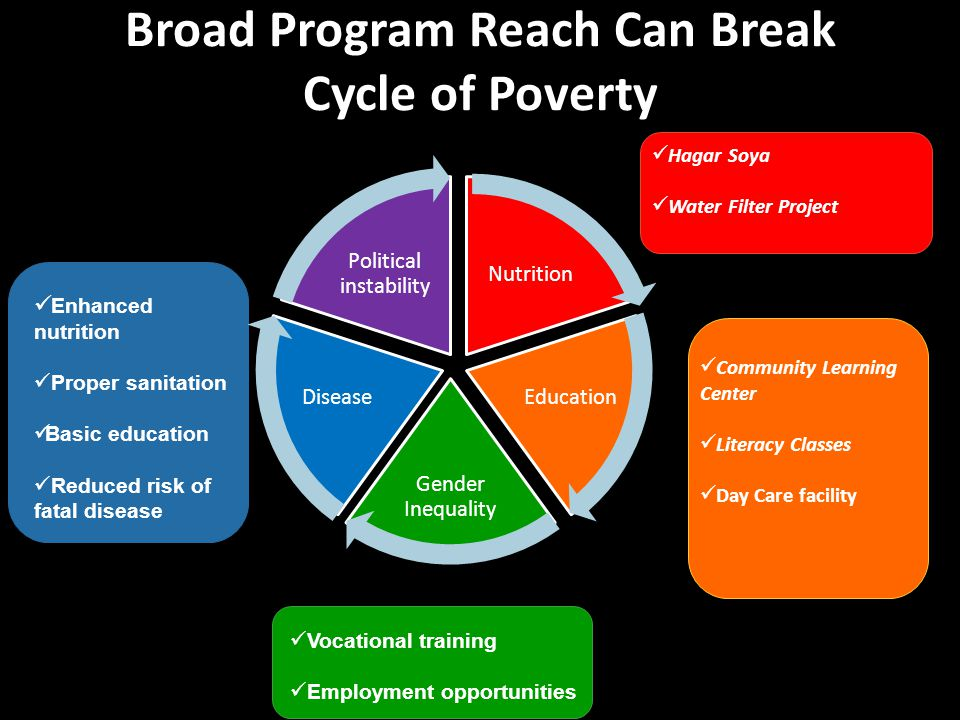 Broad Program Reach Can Break Cycle of Poverty Hagar Soya Water Filter Project Community Learning Center Literacy Classes Day Care facility Vocational