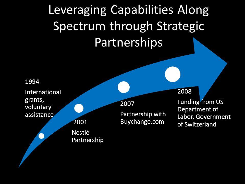 Leveraging Capabilities Along Spectrum through Strategic Partnerships 1994 International grants, voluntary assistance 2001 Nestlé Partnership 2007 Par