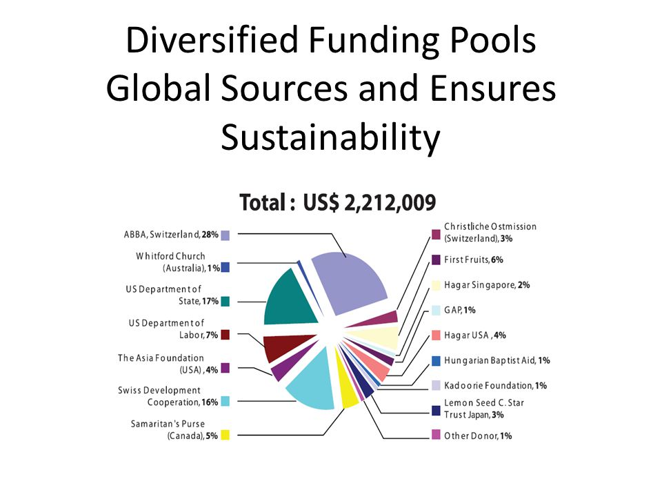 Diversified Funding Pools Global Sources and Ensures Sustainability