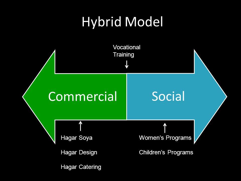 Hagar Integrates Social & Commercial