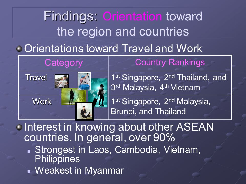 Findings: Findings: Orientation toward the region and countries Orientations toward Travel and Work Interest in knowing about other ASEAN countries. I