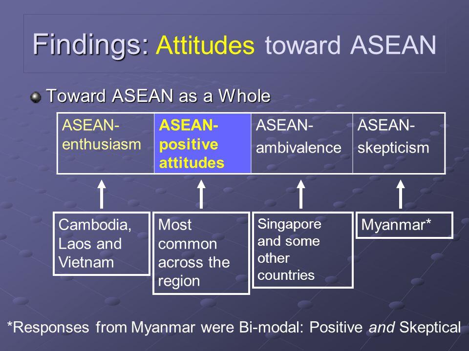 Findings: Findings: Attitudes toward ASEAN Toward ASEAN as a Whole ASEAN- enthusiasm ASEAN- positive attitudes ASEAN- ambivalence ASEAN- skepticism Ca