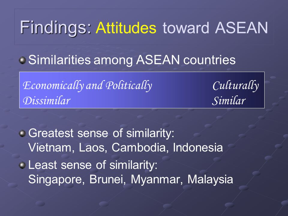 Findings: Findings: Knowledge about the region and the Association Overall, students have a strong knowledge about the region and Association How familiar are you with ASEAN ? Greatest sense of familiarity: Vietnam, Laos Least sense of familiarity: Brunei, Singapore, Myanmar