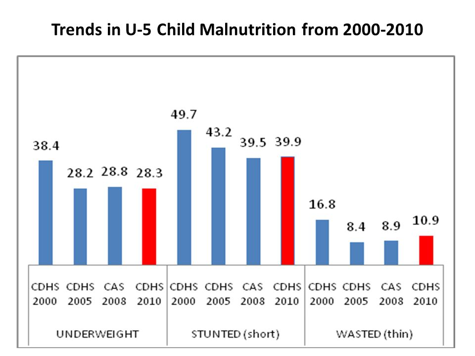 Trends in U-5 Child Malnutrition from