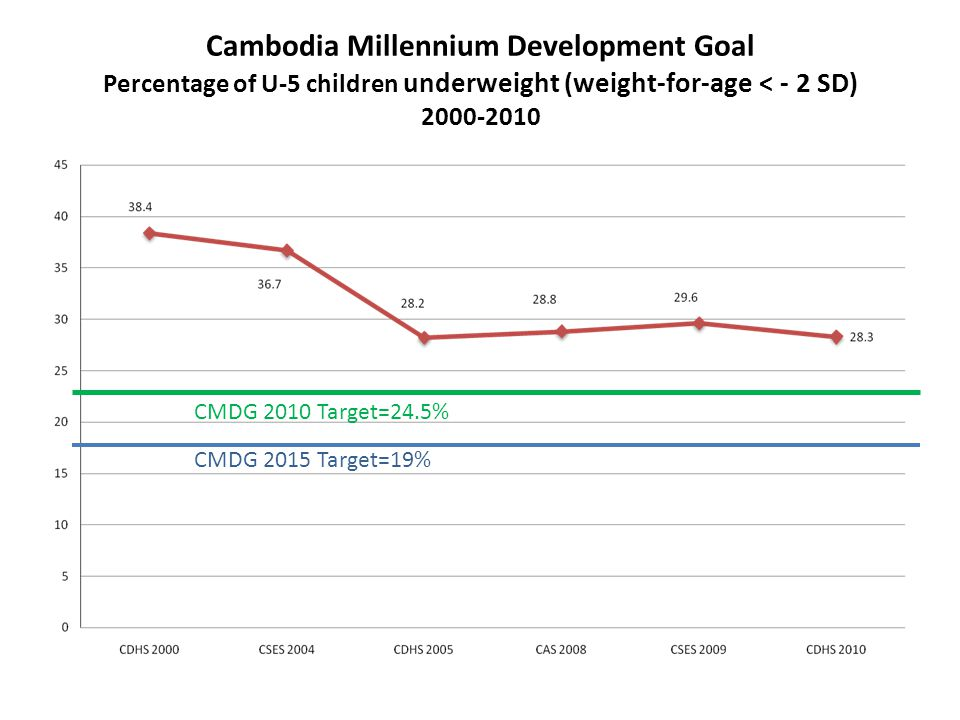 Cambodia Millennium Development Goal Percentage of U-5 children underweight (weight-for-age < - 2 SD) CMDG 2015 Target=19% CMDG 2010 Target=24.5%