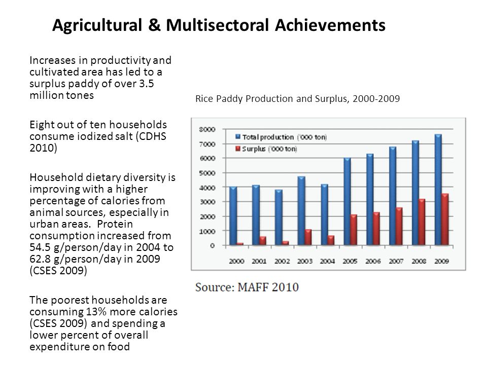 Agricultural & Multisectoral Achievements Rice Paddy Production and Surplus, 2000-2009 Increases in productivity and cultivated area has led to a surplus paddy of over 3.5 million tones Eight out of ten households consume iodized salt (CDHS 2010) Household dietary diversity is improving with a higher percentage of calories from animal sources, especially in urban areas.