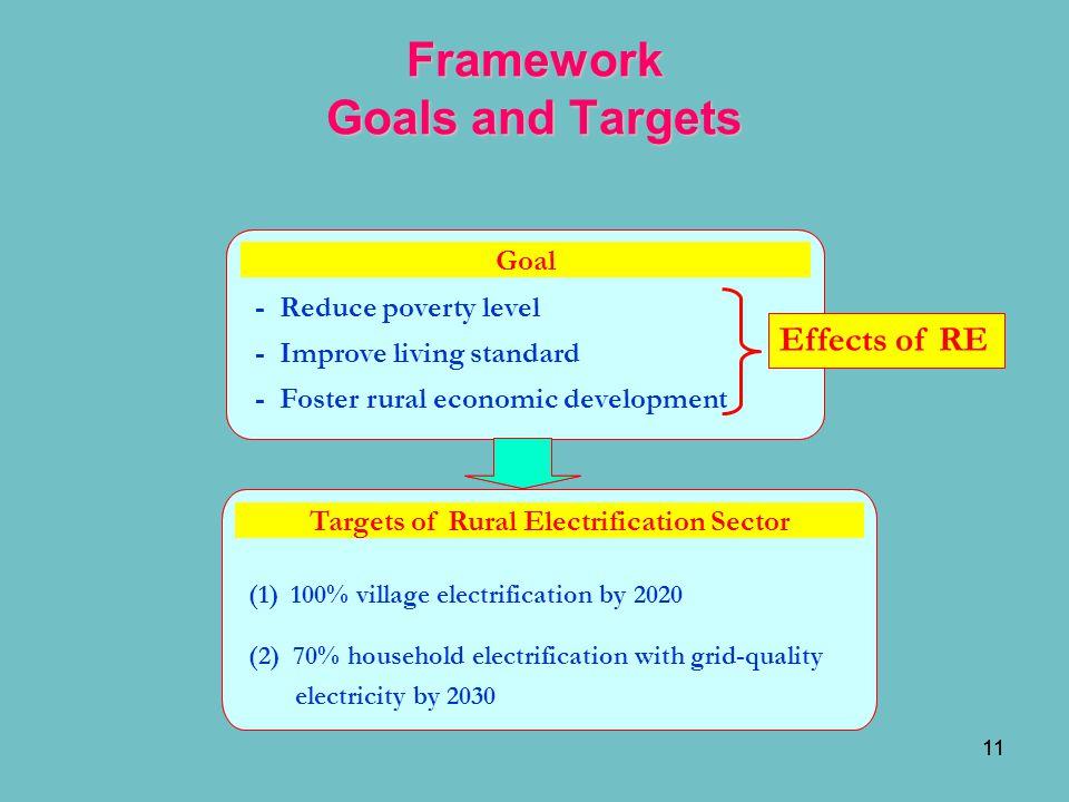 11 Framework Goals and Targets Goal - Reduce poverty level - Improve living standard - Foster rural economic development Targets of Rural Electrificat