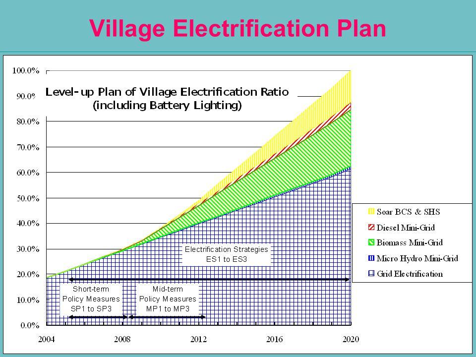 13 Village Electrification Plan 13