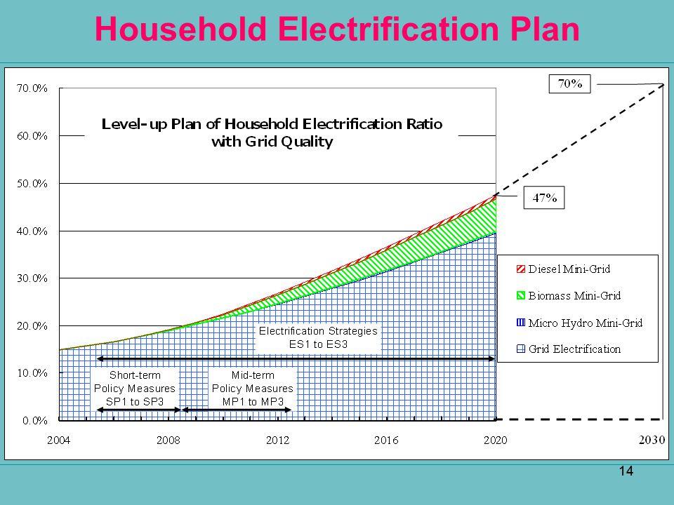 14 Household Electrification Plan 14