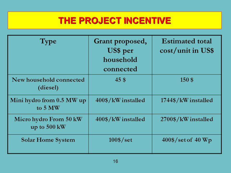 16 TypeGrant proposed, US$ per household connected Estimated total cost/unit in US$ New household connected (diesel) 45 $150 $ Mini hydro from 0.5 MW
