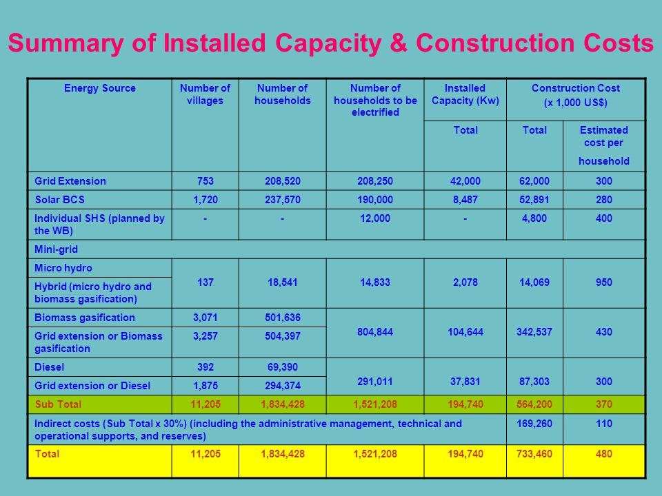 17 Summary of Installed Capacity & Construction Costs Energy SourceNumber of villages Number of households Number of households to be electrified Inst