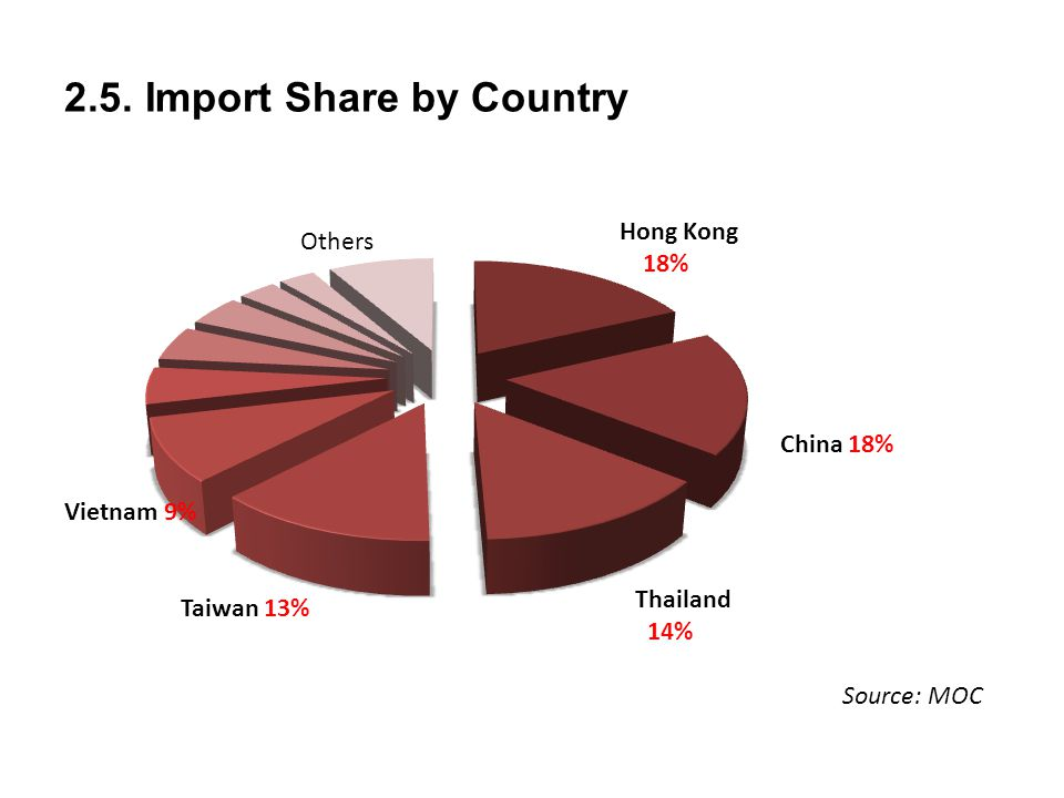 2.5. Import Share by Country Source: MOC