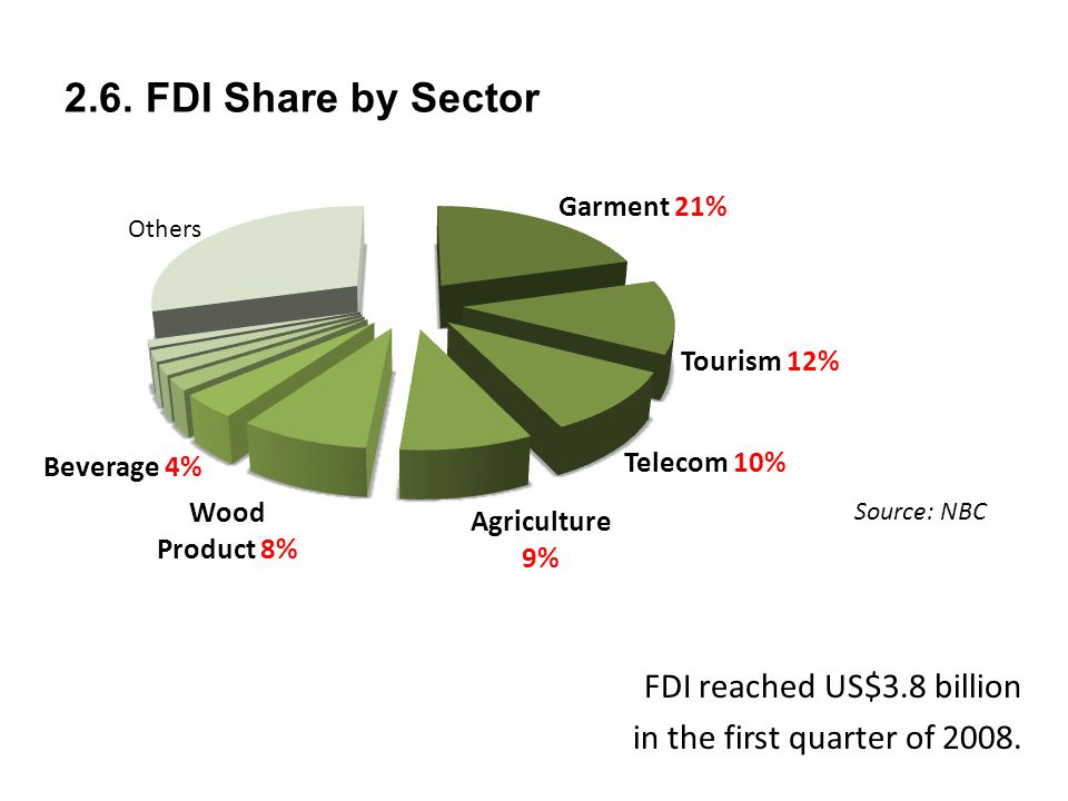 2.6. FDI Share by Sector Source: NBC FDI reached US$3.8 billion in the first quarter of 2008.