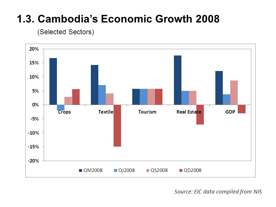 1.3. Cambodia's Economic Growth 2008 (Selected Sectors) Source: EIC data compiled from NIS