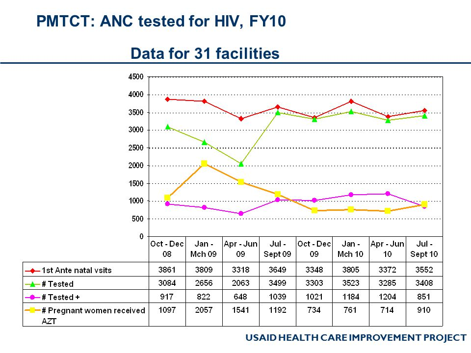 USAID HEALTH CARE IMPROVEMENT PROJECT PMTCT: ANC tested for HIV, FY10 Data for 31 facilities