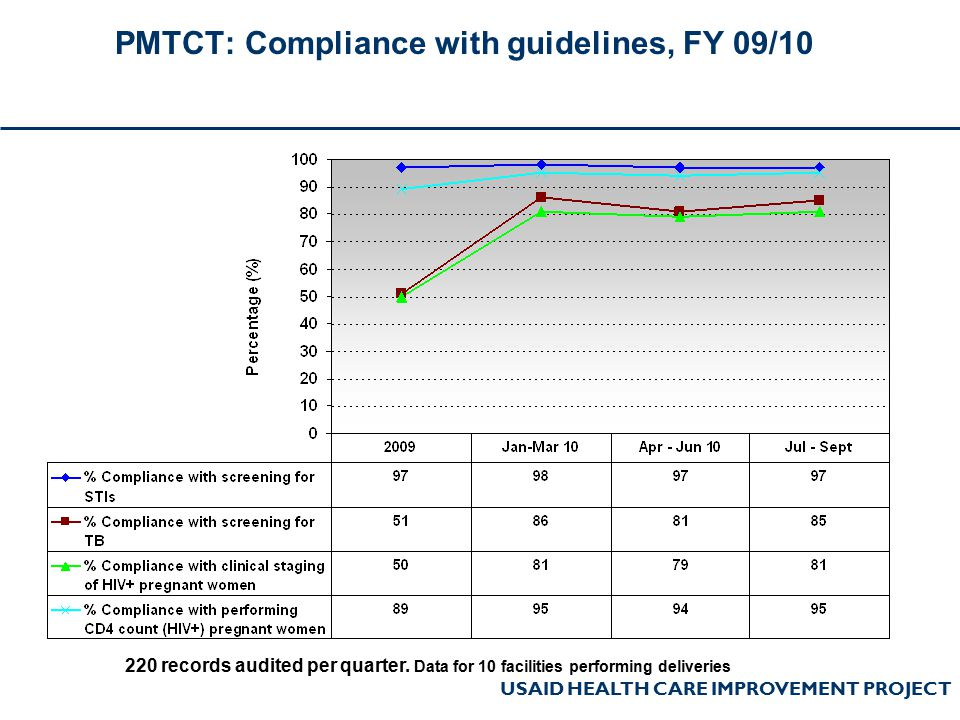 USAID HEALTH CARE IMPROVEMENT PROJECT PMTCT: Compliance with guidelines, FY 09/10 220 records audited per quarter. Data for 10 facilities performing d