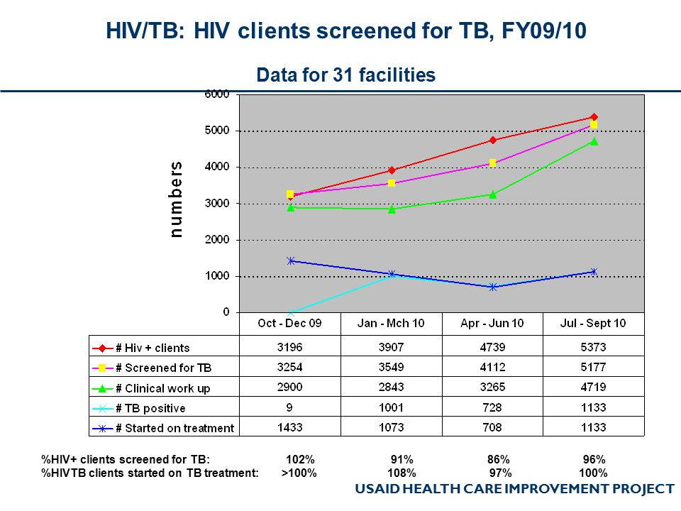 USAID HEALTH CARE IMPROVEMENT PROJECT HIV/TB: HIV clients screened for TB, FY09/10 Data for 31 facilities %HIV+ clients screened for TB: 102% 91% 86%
