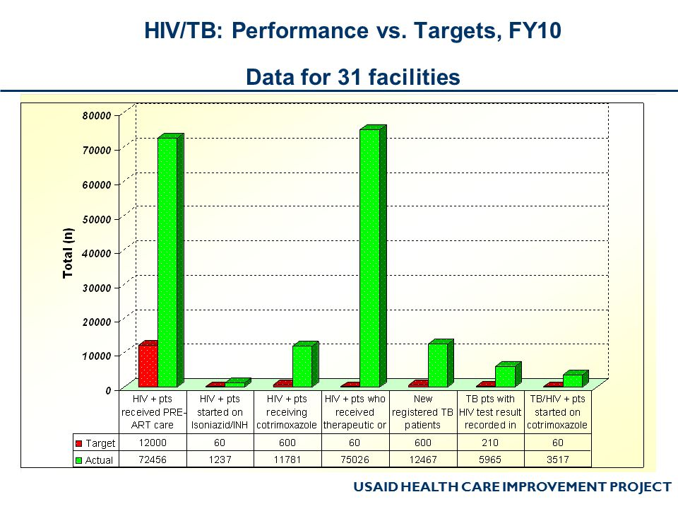 USAID HEALTH CARE IMPROVEMENT PROJECT HIV/TB: Performance vs. Targets, FY10 Data for 31 facilities