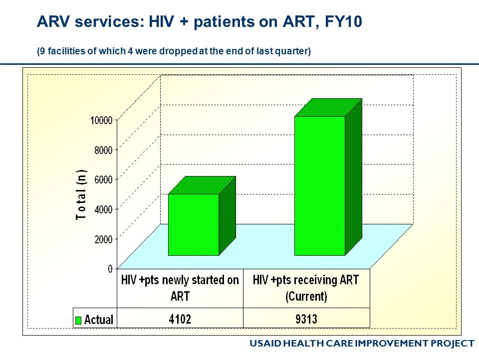 USAID HEALTH CARE IMPROVEMENT PROJECT ARV services: HIV + patients on ART, FY10 (9 facilities of which 4 were dropped at the end of last quarter)
