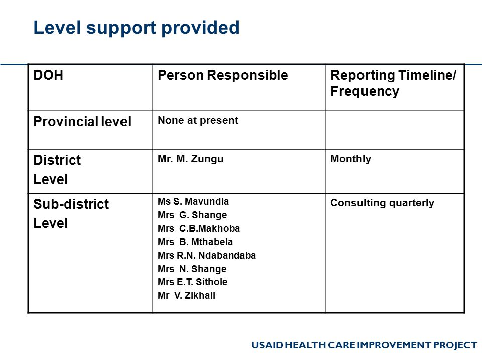 USAID HEALTH CARE IMPROVEMENT PROJECT Level support provided DOHPerson ResponsibleReporting Timeline/ Frequency Provincial level None at present District Level Mr.