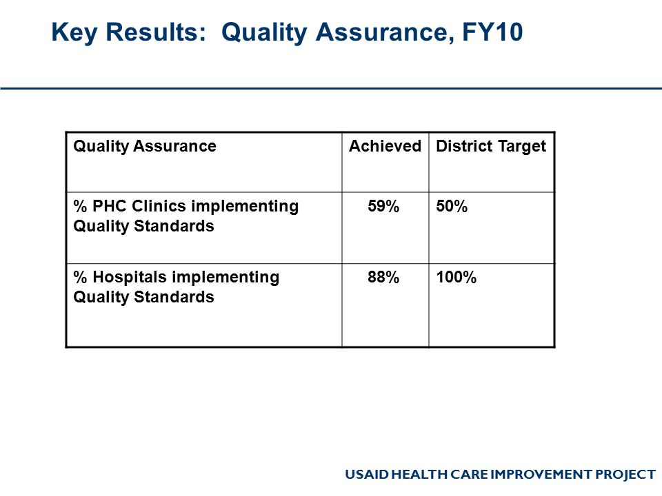 USAID HEALTH CARE IMPROVEMENT PROJECT Key Results: Quality Assurance, FY10 Quality AssuranceAchievedDistrict Target % PHC Clinics implementing Quality Standards 59%50% % Hospitals implementing Quality Standards 88%100%