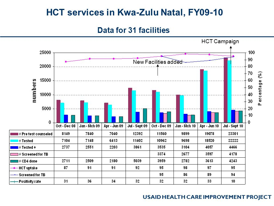 USAID HEALTH CARE IMPROVEMENT PROJECT HCT services in Kwa-Zulu Natal, FY09-10 Data for 31 facilities New Facilities added HCT Campaign