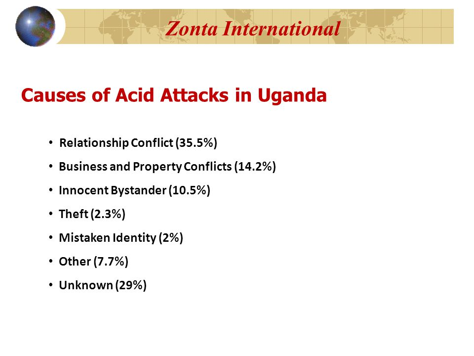 Zonta International Relationship Conflict (35.5%) Business and Property Conflicts (14.2%) Innocent Bystander (10.5%) Theft (2.3%) Mistaken Identity (2%) Other (7.7%) Unknown (29%) Causes of Acid Attacks in Uganda