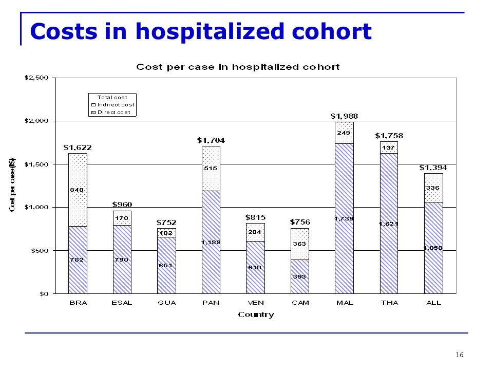 16 Costs in hospitalized cohort