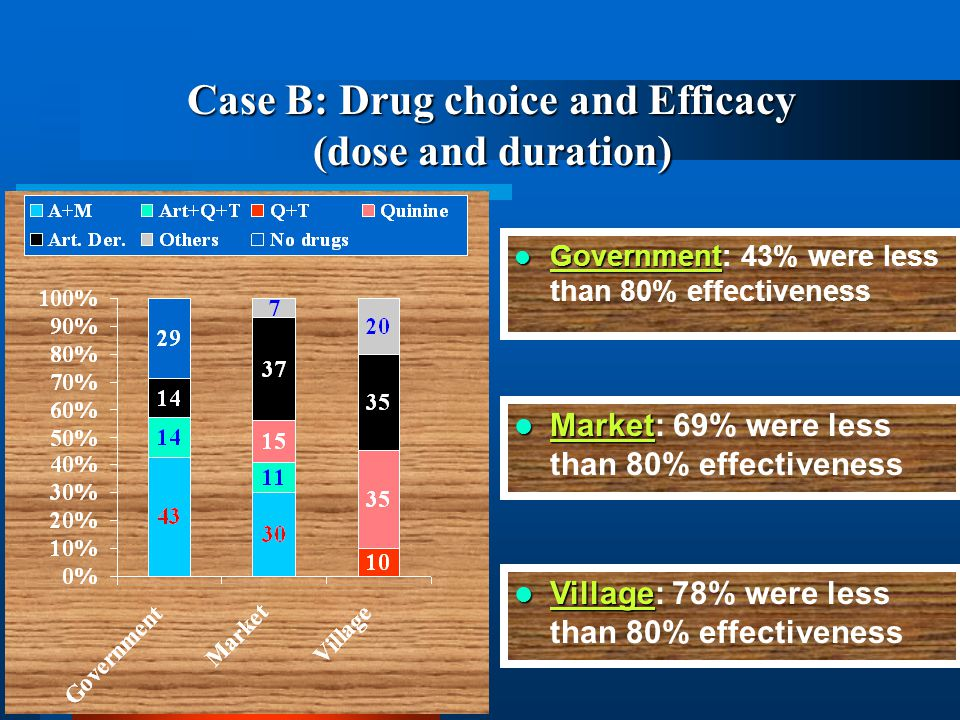 Case B: Drug choice and Efficacy (dose and duration) Government Government: 43% were less than 80% effectiveness Market Market: 69% were less than 80% effectiveness Village Village: 78% were less than 80% effectiveness