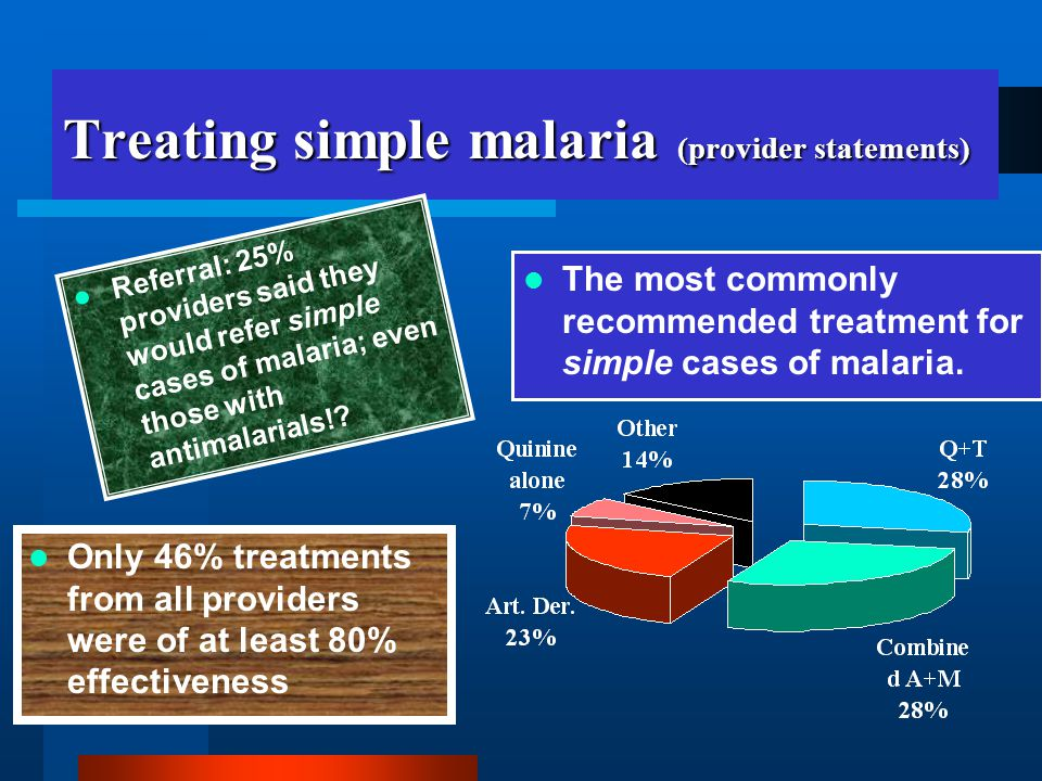 Treating simple malaria (provider statements) Referral: 25% providers said they would refer simple cases of malaria; even those with antimalarials!.