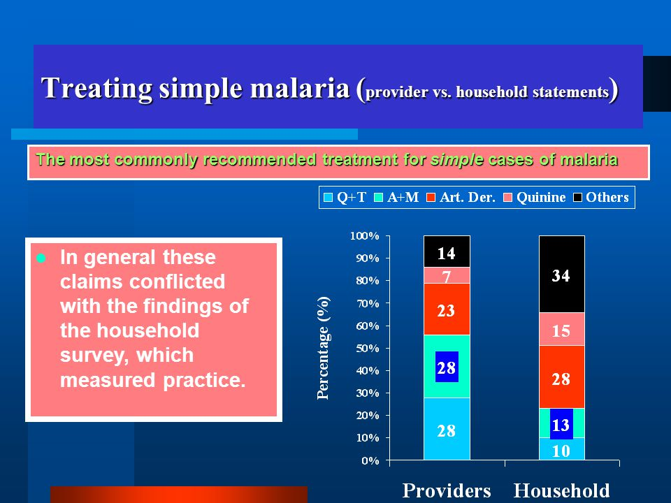 Treating simple malaria ( provider vs.