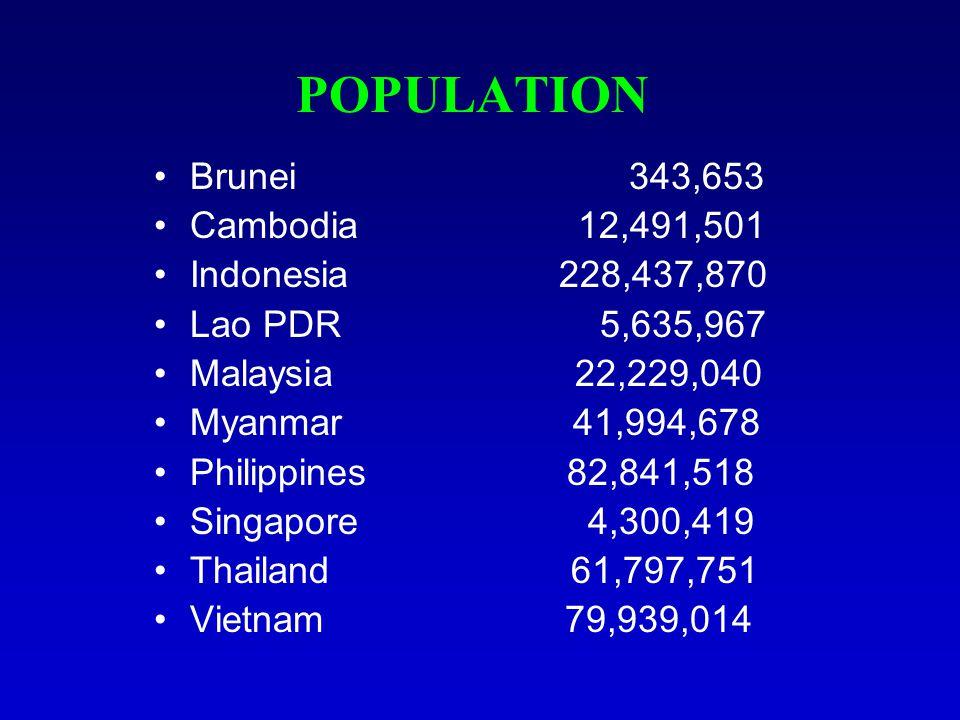 POPULATION Brunei 343,653 Cambodia 12,491,501 Indonesia 228,437,870 Lao PDR 5,635,967 Malaysia 22,229,040 Myanmar 41,994,678 Philippines 82,841,518 Singapore 4,300,419 Thailand 61,797,751 Vietnam 79,939,014