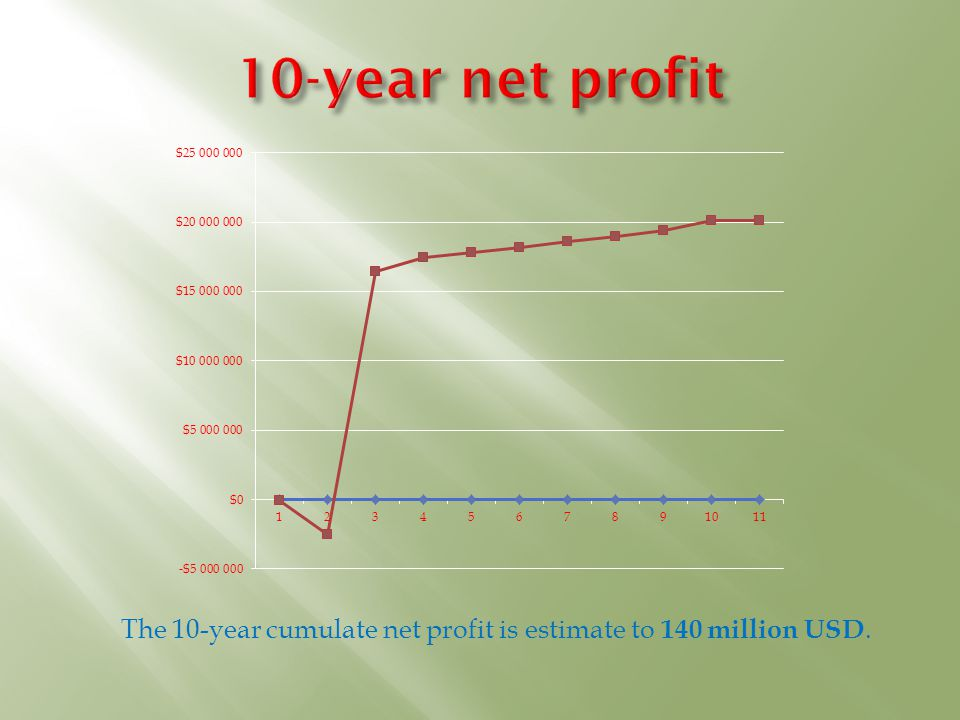 The 10-year cumulate net profit is estimate to 140 million USD.