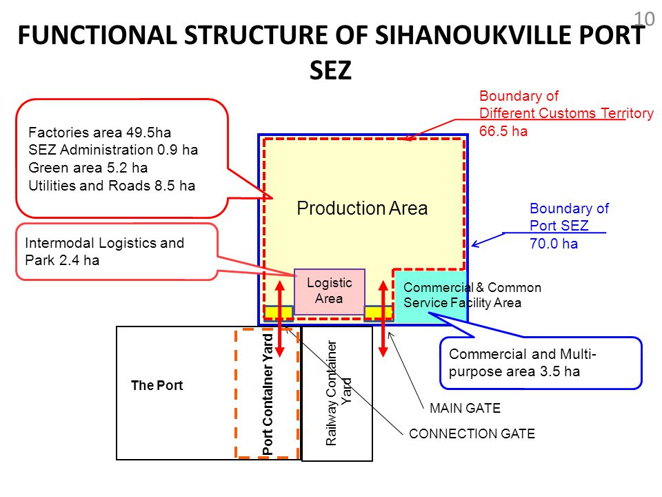 Commercial & Common Service Facility Area Production Area Railway Container Yard The Port FUNCTIONAL STRUCTURE OF SIHANOUKVILLE PORT SEZ 10 Factories