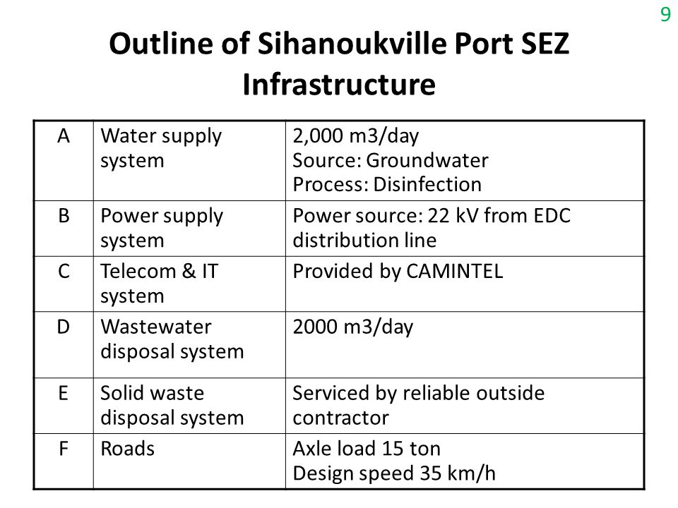 Outline of Sihanoukville Port SEZ Infrastructure AWater supply system 2,000 m3/day Source: Groundwater Process: Disinfection BPower supply system Powe
