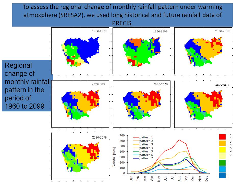 13 Regional change of monthly rainfall pattern in the period of 1960 to 2099 To assess the regional change of monthly rainfall pattern under warming atmosphere (SRESA2), we used long historical and future rainfall data of PRECIS.