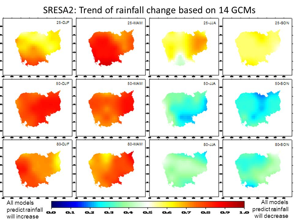 14 SRESA2: Trend of rainfall change based on 14 GCMs All models predict rainfall will decrease All models predict rainfall will increase