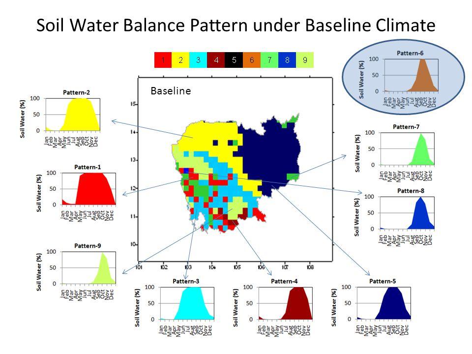 Soil Water Balance Pattern under Baseline Climate Baseline