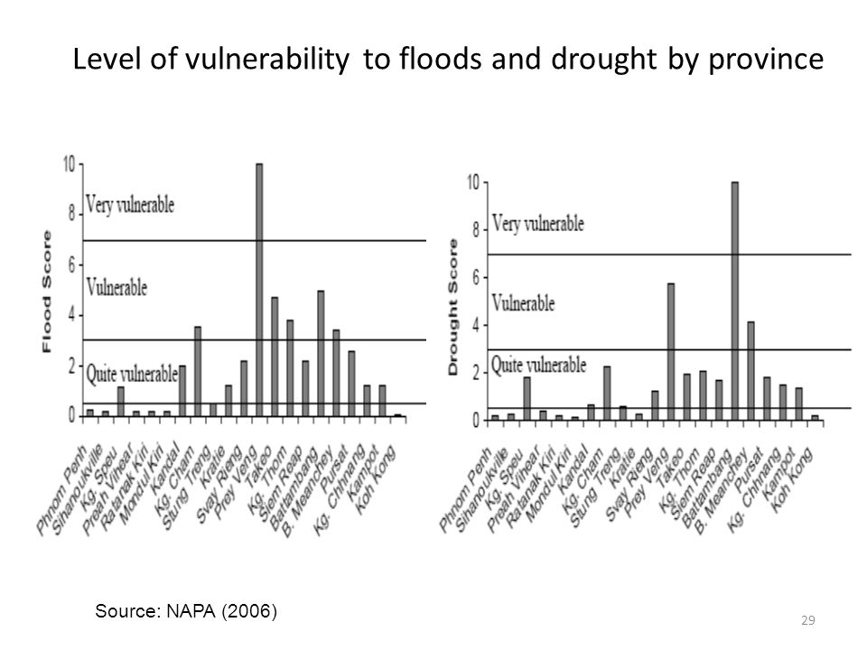 Level of vulnerability to floods and drought by province Source: NAPA (2006) 29