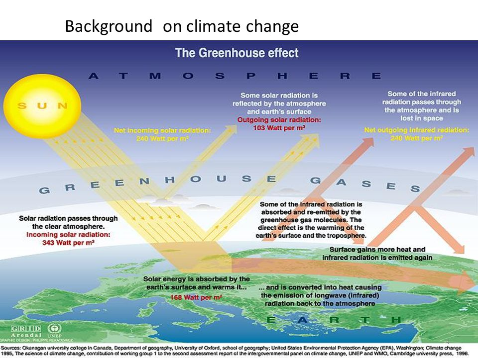 Background on climate change 4